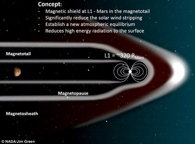 NASA's magnetic dipole shield concept